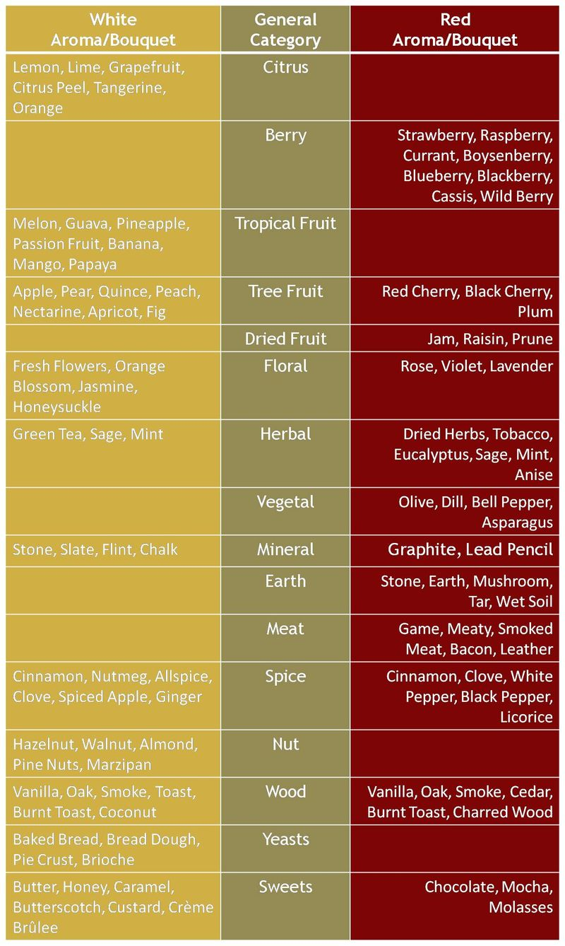 Aroma and Flavor Chart